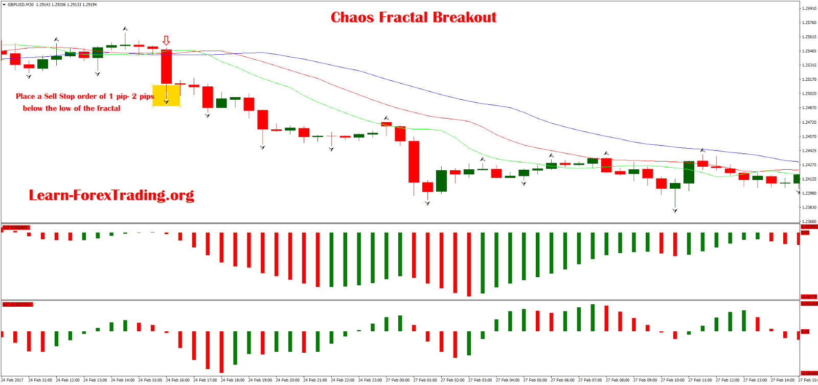 Forex chaos theory