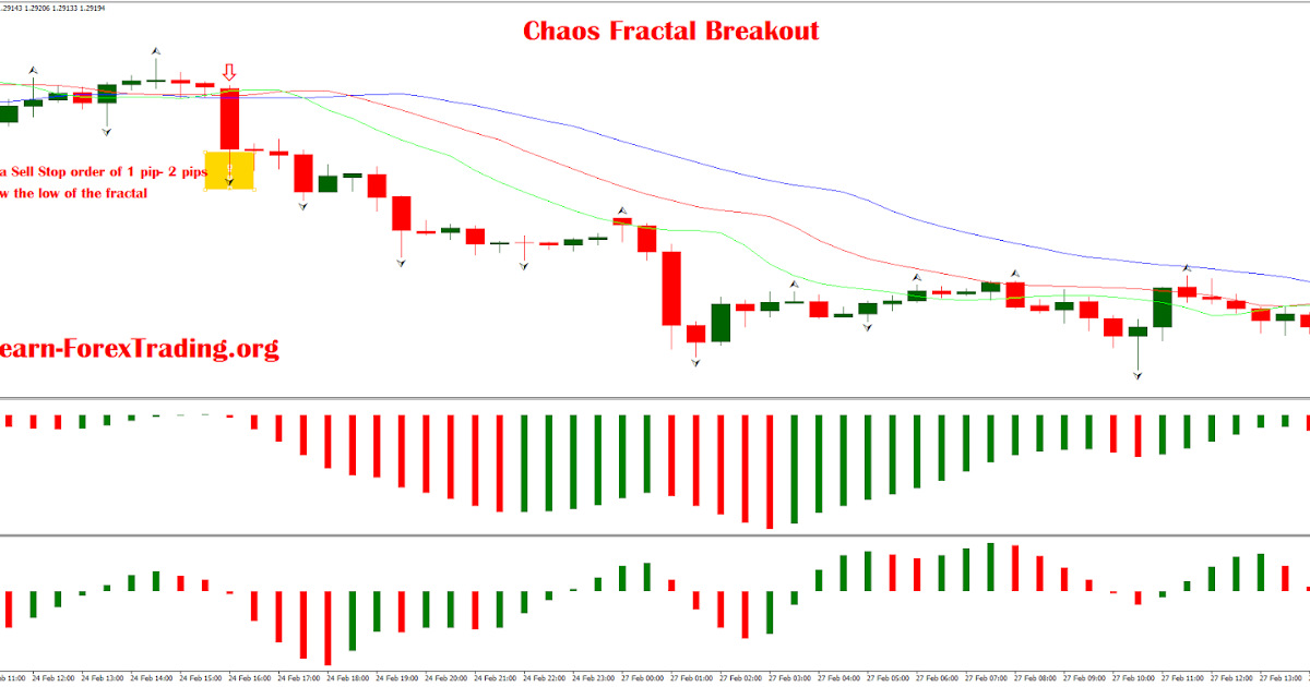 Chaos Fractal Breakout | Learn Forex Trading