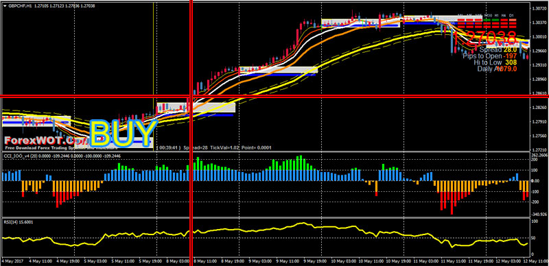 Forex Trend EMA 20-50 CCI RSI Trading System : How to Find Trends and How to Profit from Trend ...