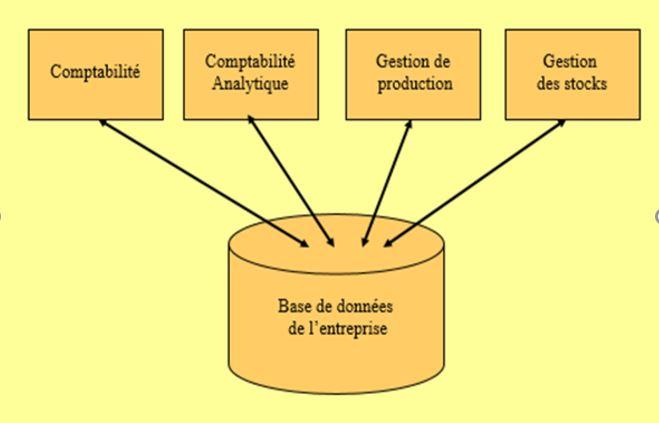 Gouvernance des syst mes d 39 information l avenir des for L architecture d un systeme de messagerie