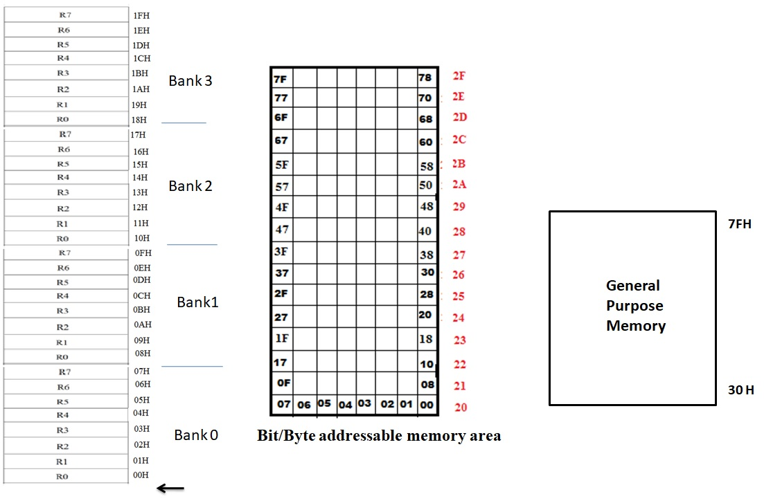 medium resolution of internal ram organisation of 8051 microcontroller