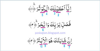Hukum Tajwid Surat Al-Kautsar Ayat 1-3 Lengkap