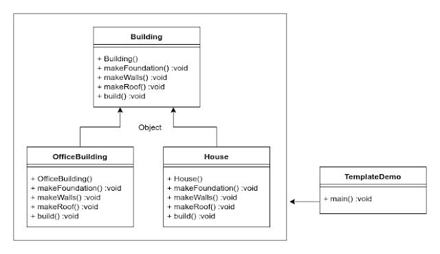 Template Method Design Pattern Java