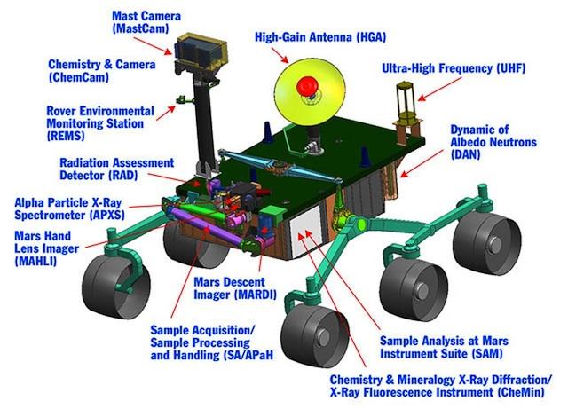 nevertheless Nailbiting Mars Curiosity robotic rover