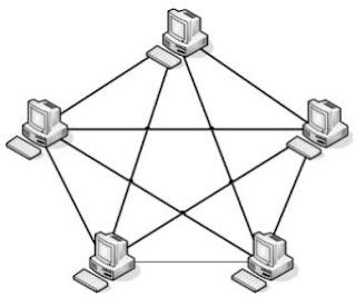 Topologi-jaringan-mesh