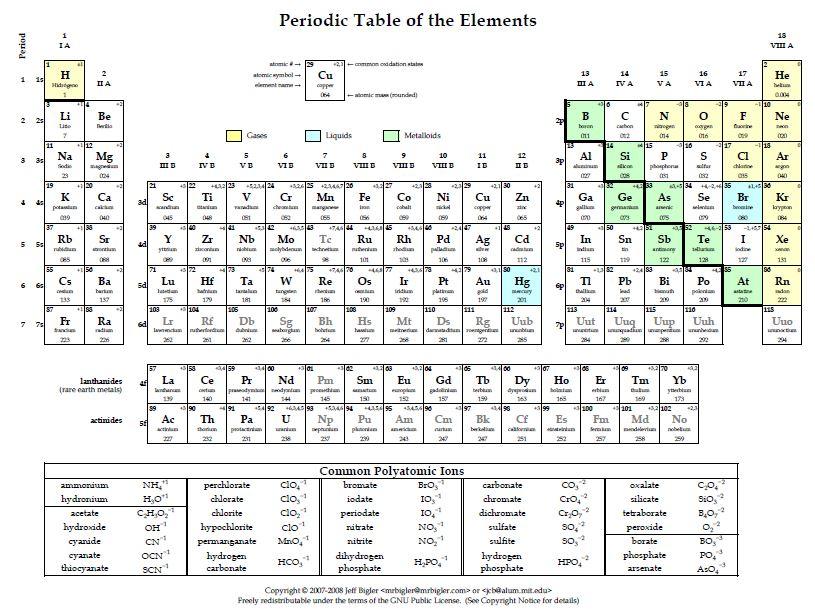 tabla peridicaejercicios smbolos valencias formulaicn y nomenclatura - Tabla Periodica De Los Elementos Quimicos Con Las Valencias