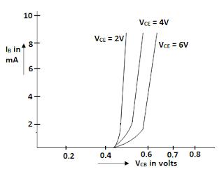 Input characteristics of common emitter configuration