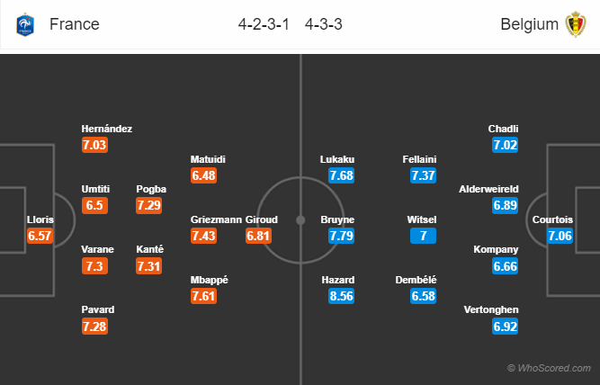 Lineups, News, Stats – France vs Belgium
