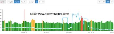 monitoring perkembangan algoritma google5