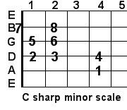 C sharp minor guitar scale