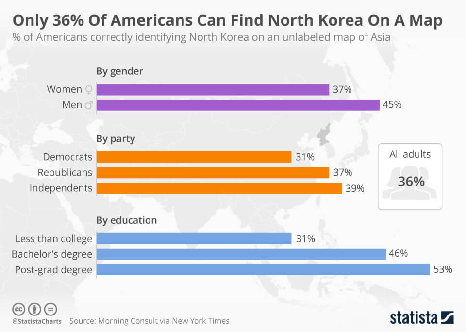 64% Of Americans Cannot Identify North Korea On An Unlabeled Map