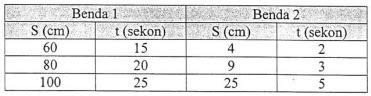 Tabel berikut memuat jarak dan waktu tempuh gerak suatu benda