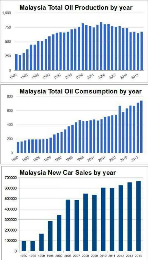 Harga Runcit Petrol Di Malaysia Antara Termurah Di Dunia Walaupun Penggunaan Melebihi Pengeluaran.