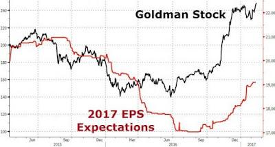 Stock Market to Melt Up