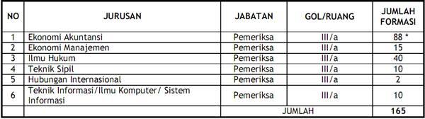 Cpns 2013 Jurusan Ekonomi Lowongan Kerja Loker Terbaru Bulan September 2016 Apa Yaa Lowongan Cpns Badan Pemeriksaan Keuangan September 2013