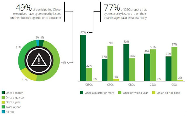 Chart Attribute: How frequently cybersecurity issues are on board's agenda / Source: Figure 7, Page 7, The future of cyber survey 2019 Cyber everywhere. Succeed anywhere, Deloitte.