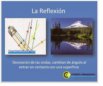 Fenómenos ondulatorios - La Reflexión