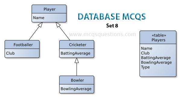database mcqs for ppsc