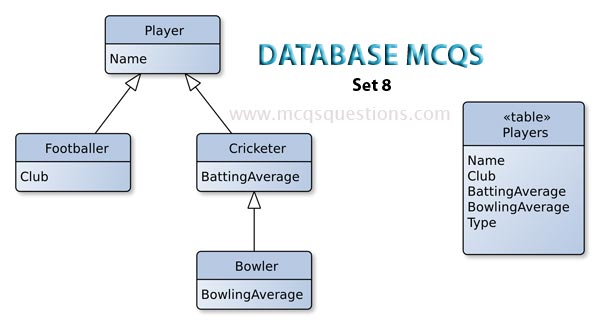 Database MCQs test - Database MCQs With Answers Set 8