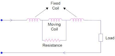 electrodynamometer-ammeter