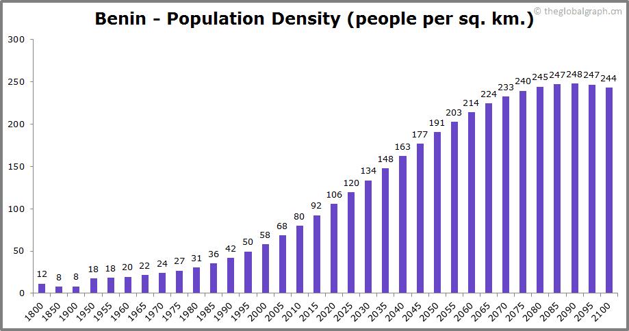 Benin  Population Density (people per sq. km.)