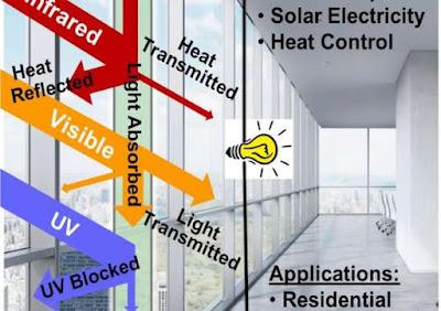 Finestres amb aïllament tèrmic que generen electricitat