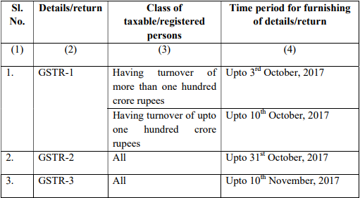 Goods and services tax gst forms filing dates extended