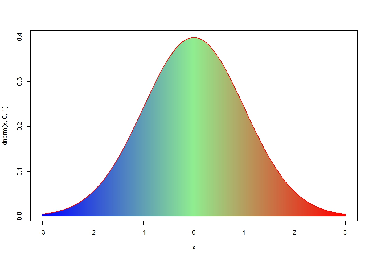 R Graph Gallery Rg 47 Shaded Normal Curve