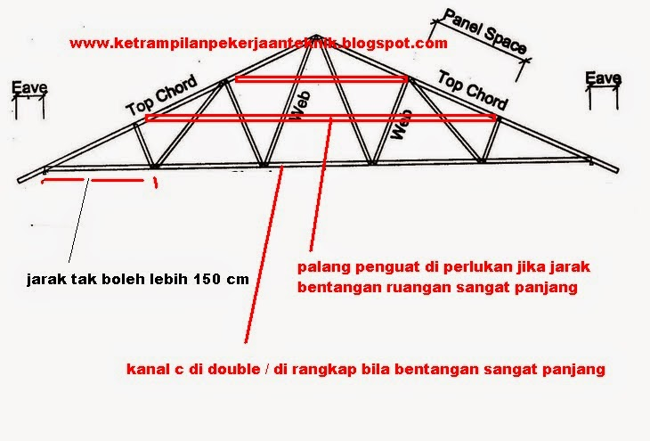 ukuran standar baut baja ringan p soalan