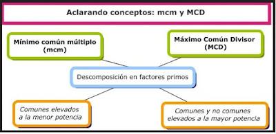 https://matematiqueandoici.blogspot.com.es/2017/09/mcm-y-mcd.html