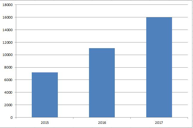 Total utdelning per år november 2017 Utdelningsstugan