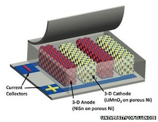 graphic interpretation of the micro battery architecture with tiny interleaved cells