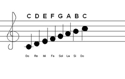 Tempo Pengertian Tanda Jenis Macam Contohnya Dalam Musik Kurikulum Pelajaran