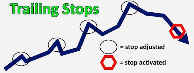 Strategi Trading Forex: Stop-Loss Jadi Stop-Profit
