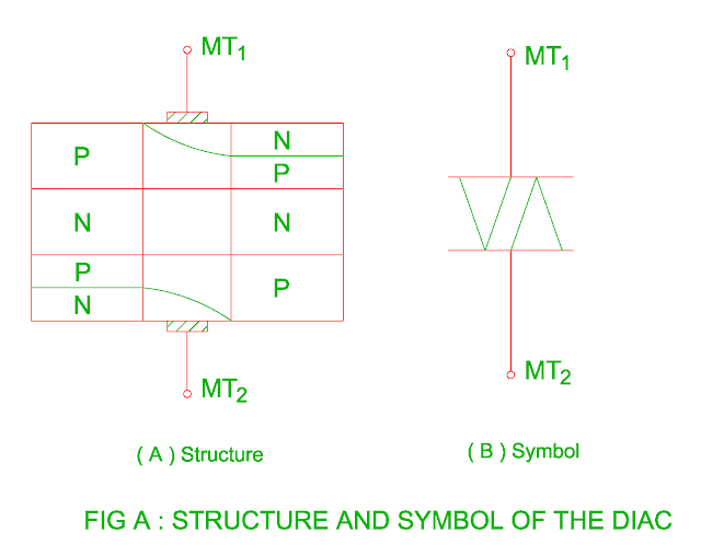 structure and symbol of the diac