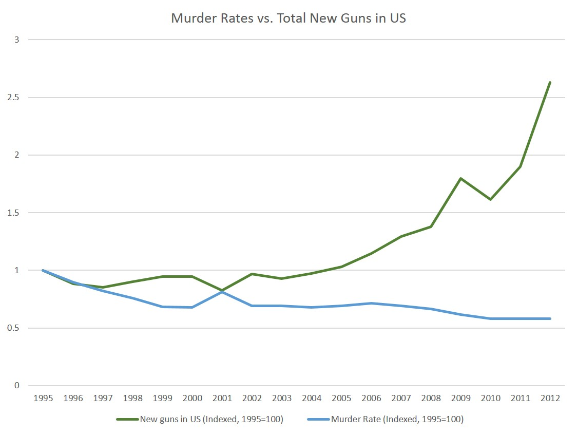 Pew Homicide Rates Cut In Half Over Past 20 Years While