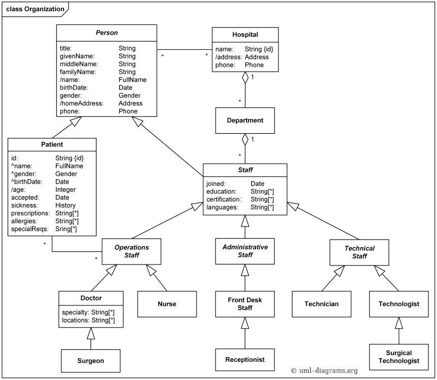 Pengertian Class Diagram  Sistem Informasi