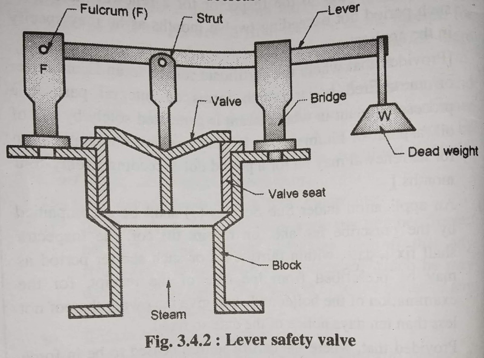 Lever Safety Valve | Definition | Working | Diagram | Parts - Steam ...