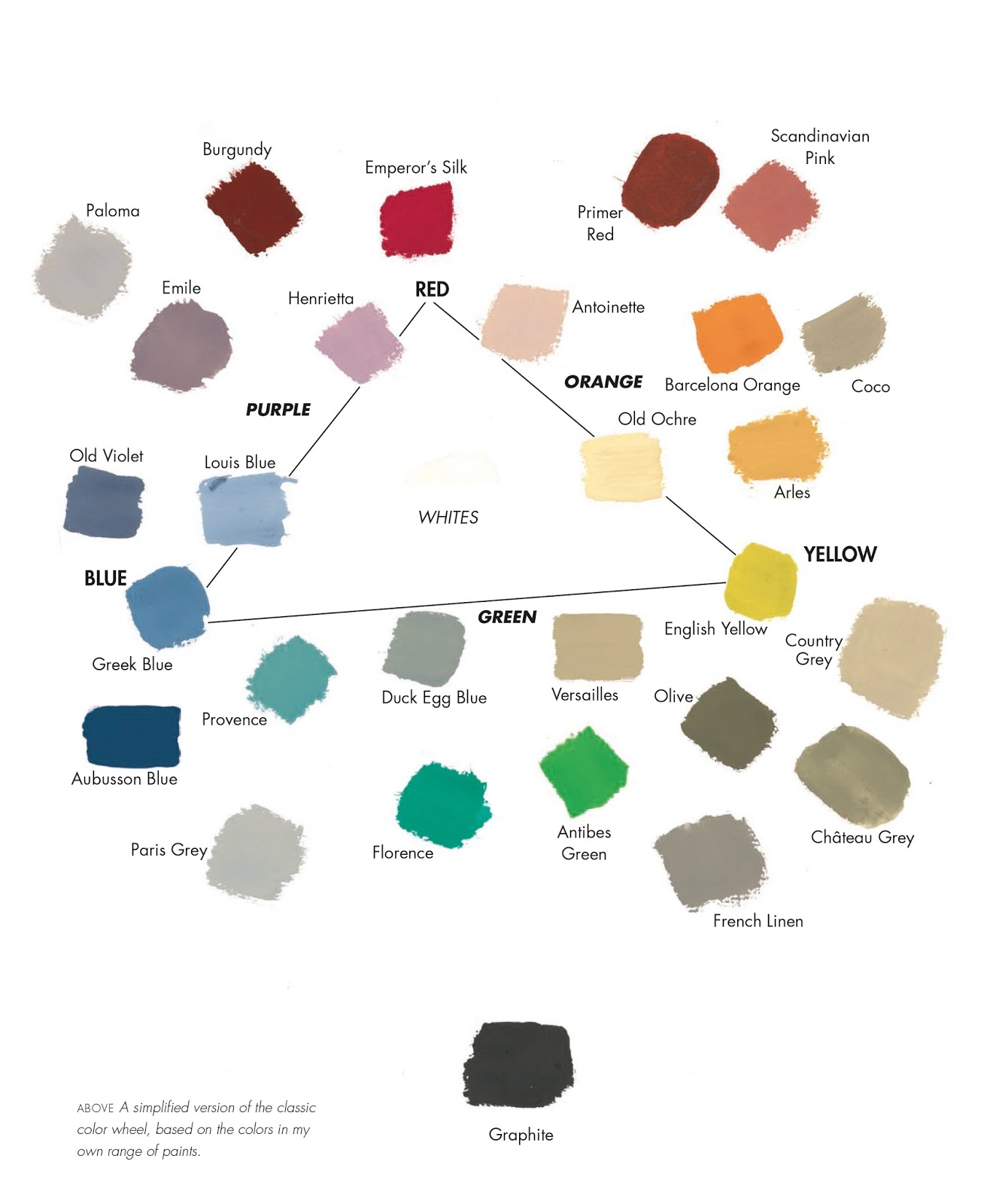This Is Because It A Simplified Version Of The Clic Colour Wheel With Thee Points Being Shades That You Cannot Create By Mixing
