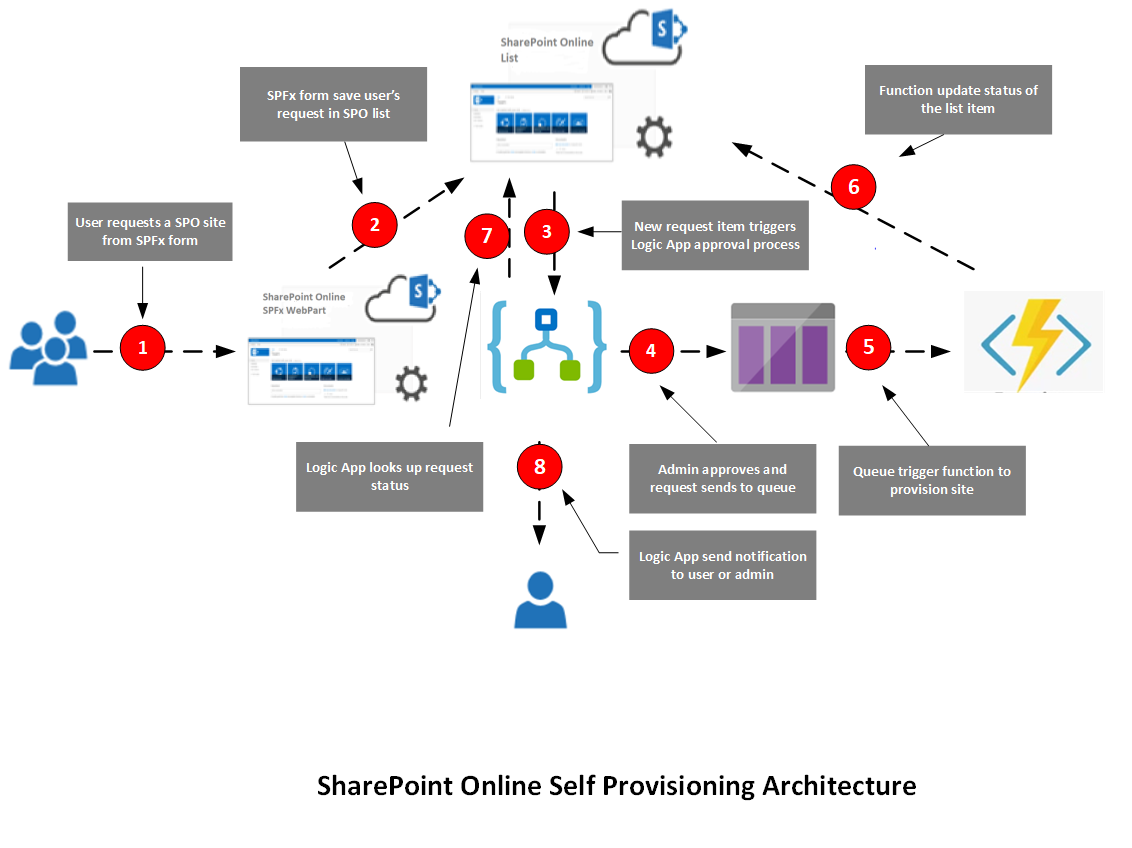 the office 365 site self provisioning architecture is illustrated in the below diagram here are the components  [ 1132 x 848 Pixel ]
