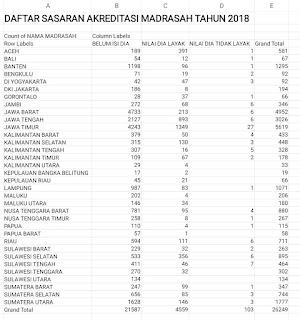 Rekap Masrasah Selesai Sispena Seluruh Indonesia (30-05-12018)