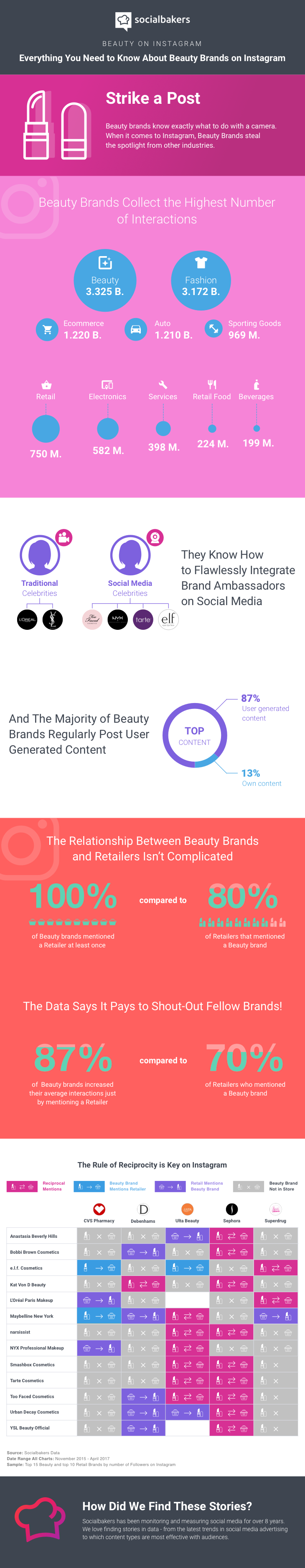 Everything You Need to Know About Beauty Brands on Instagram - #infographic