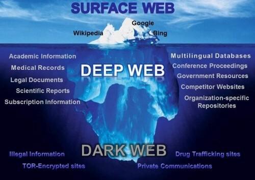 Deep Web , Dark Web , Surface Web