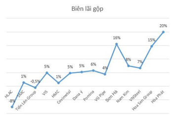 Nhập khẩu thép Trung Quốc tăng phi mã, nhiều doanh nghiệp thép lỗ cả trăm tỷ đồng
