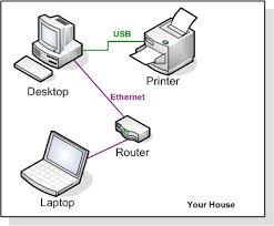 Routers in Networking