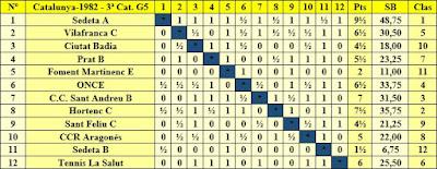 Clasificación según orden del sorteo inicial del Campeonato de Catalunya 1982 - 3ª Categoría - Grupo 5