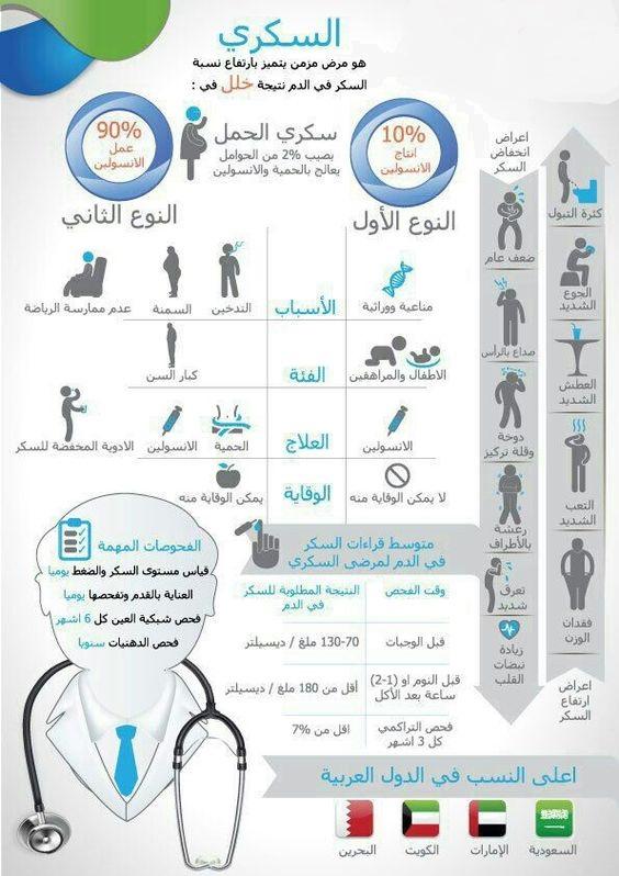 أنواع مرض السكري و أعراضه