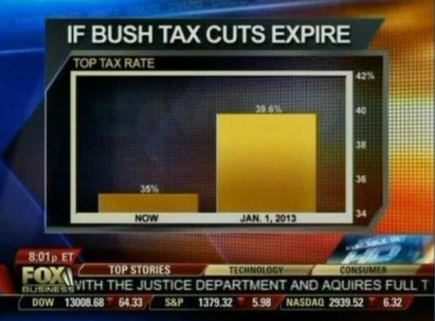 When People Talk About How Truncating The Y Axis Can Make A Bar Chart Misleading It Usually Doesn T Take Too Long Before This Infamous From Fox