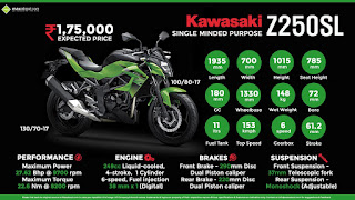 Moto Sport Kawasaki Z250 Spec, Performance, Price And Feature