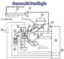 Cara Kerja Mesin EFI Sepeda Motor Saat Mesin Dingin